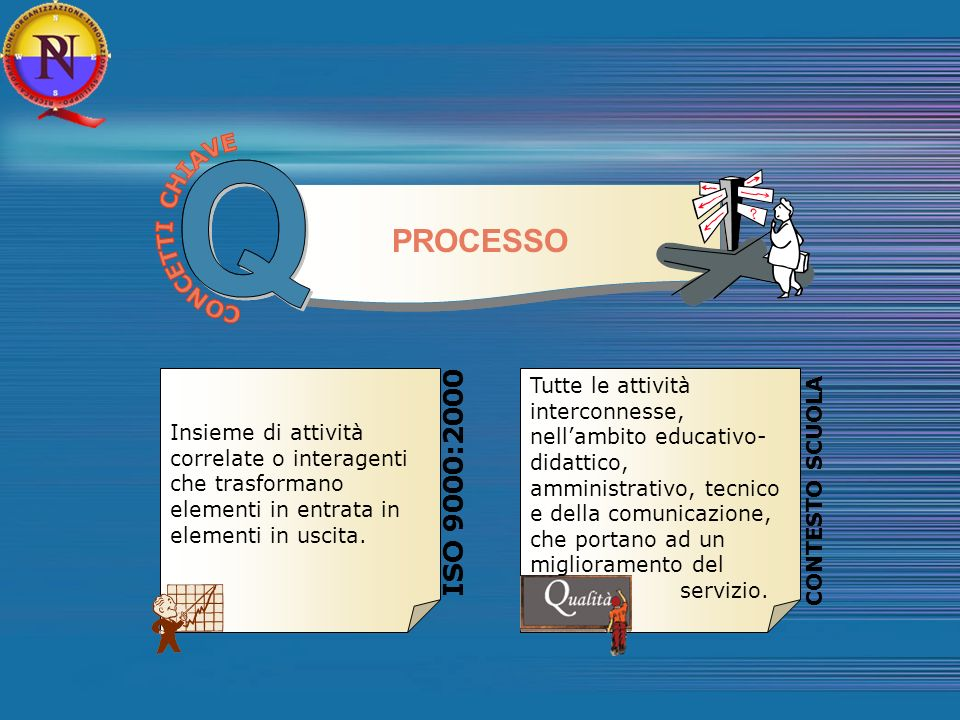 Q Q PROCESSO PROCESSO ISO 9000:2000 ISO 9000:2000 CONCETTI CHIAVE