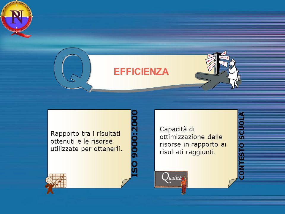 Q EFFICIENZA. ISO 9000:2000. CONTESTO SCUOLA. Capacità di ottimizzazione delle risorse in rapporto ai risultati raggiunti.