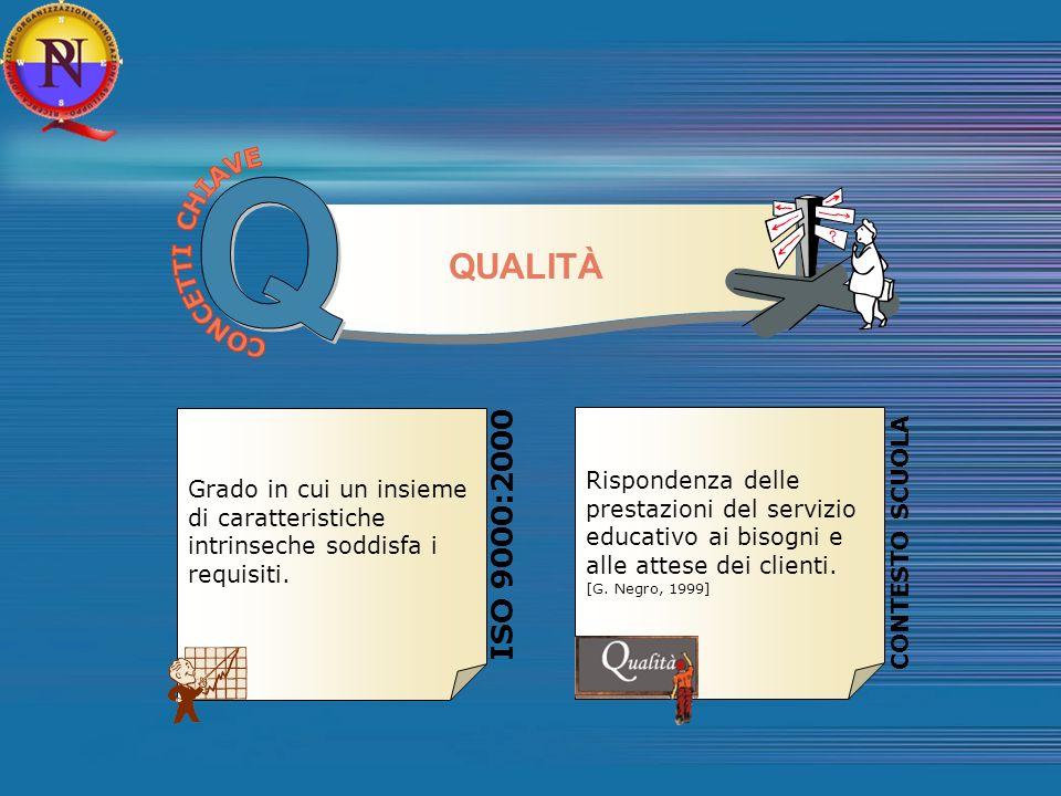 Q QUALITÀ ISO 9000:2000 CONCETTI CHIAVE