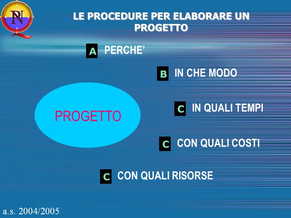 LE PROCEDURE PER ELABORARE UN PROGETTO