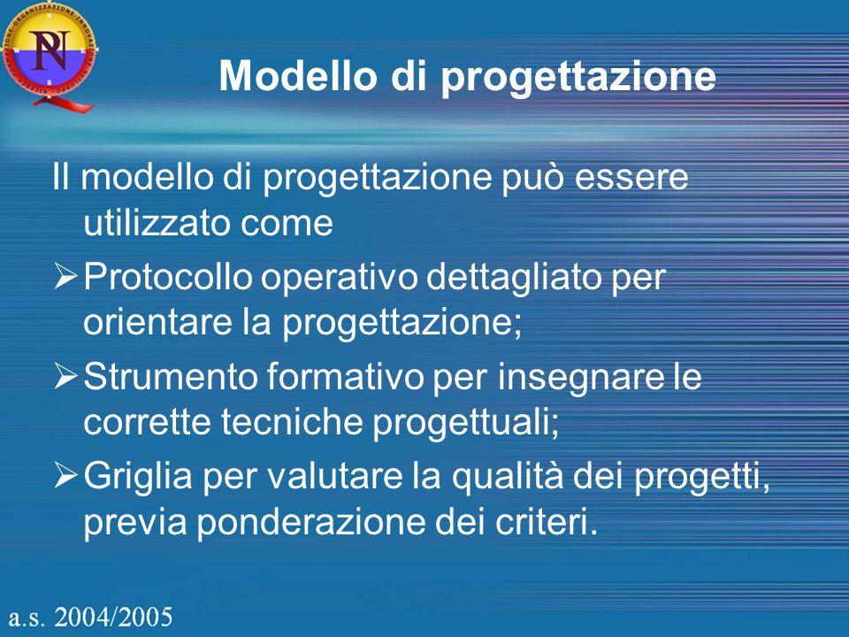Modello di progettazione