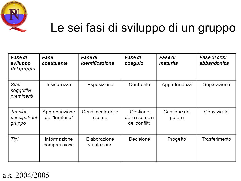 Le sei fasi di sviluppo di un gruppo