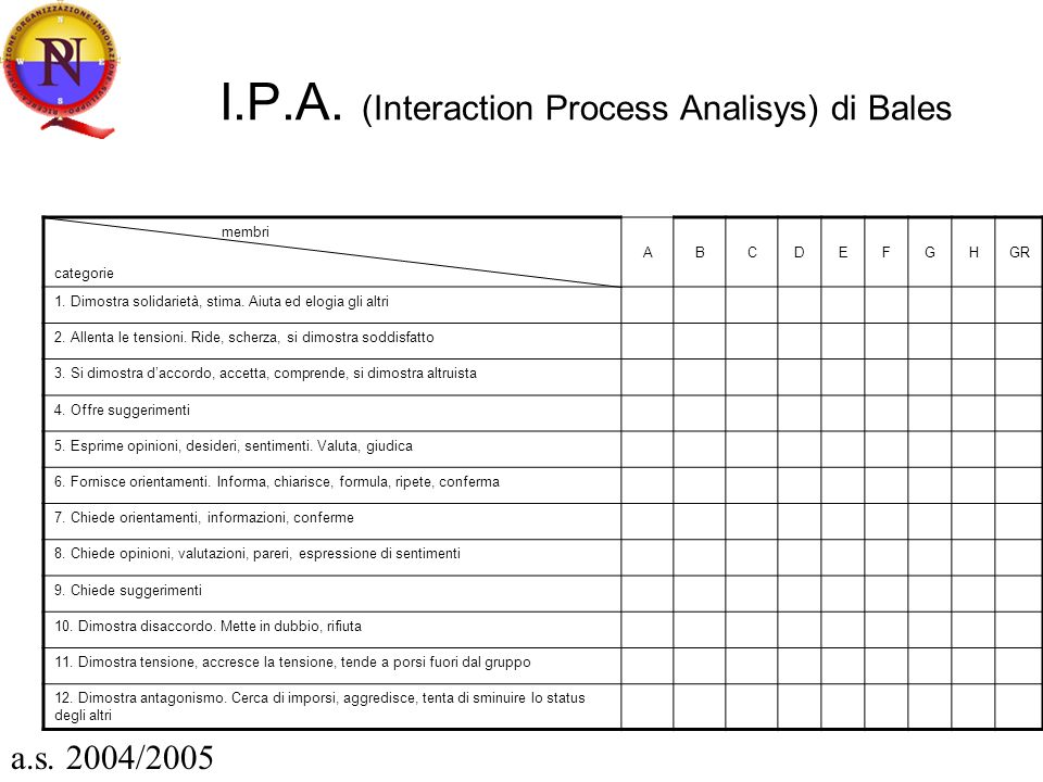 I.P.A. (Interaction Process Analisys) di Bales