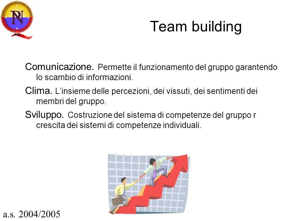 Team building Comunicazione. Permette il funzionamento del gruppo garantendo lo scambio di informazioni.