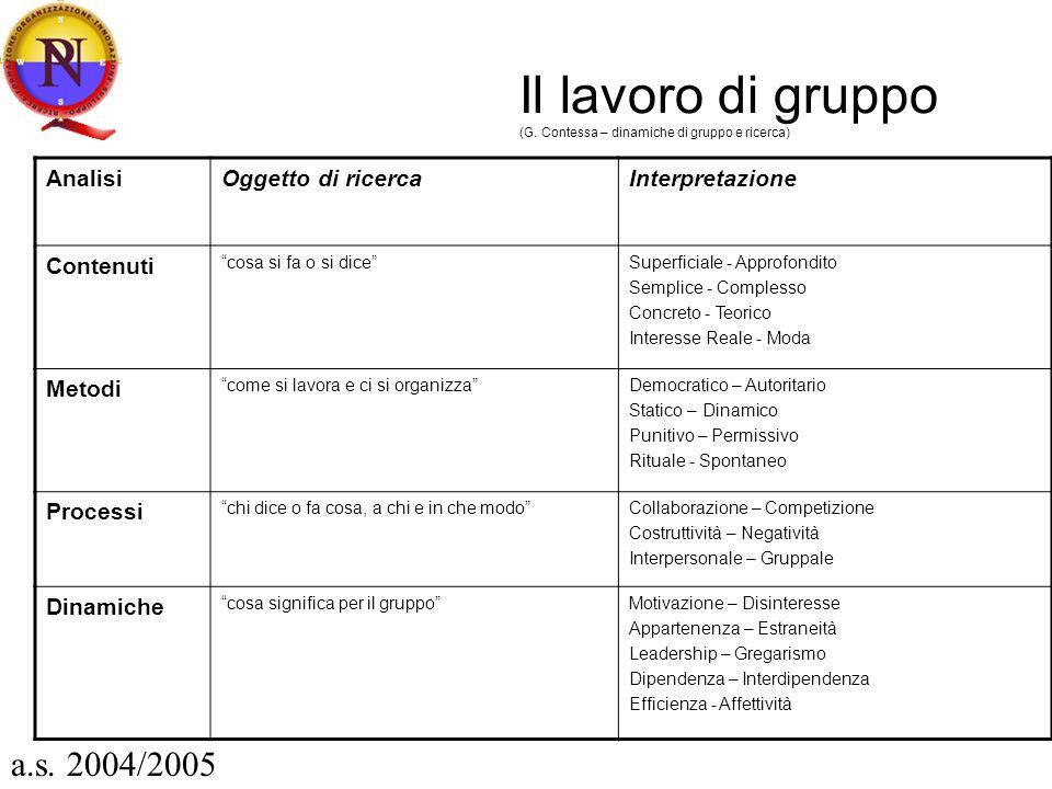 Il lavoro di gruppo (G. Contessa – dinamiche di gruppo e ricerca)