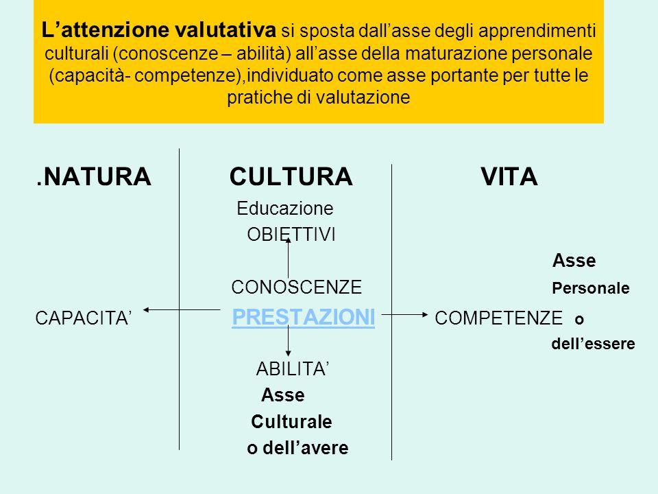 L'attenzione valutativa si sposta dall'asse degli apprendimenti culturali (conoscenze – abilità) all'asse della maturazione personale (capacità- competenze),individuato come asse portante per tutte le pratiche di valutazione