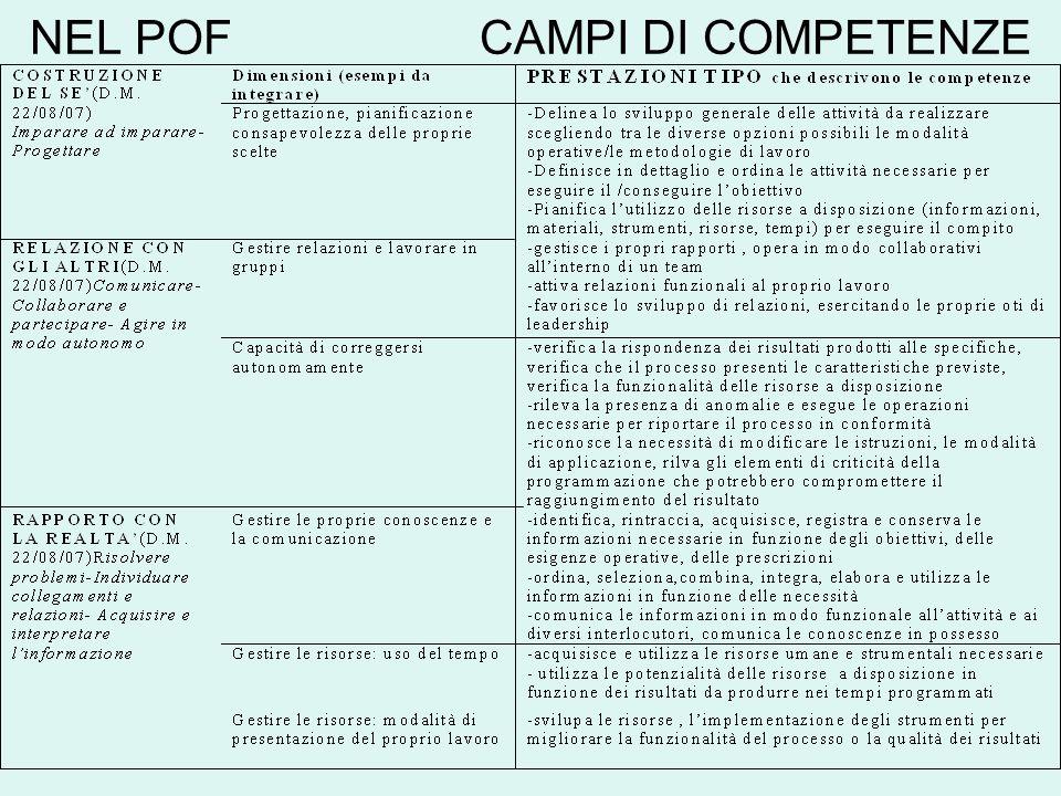 NEL POF CAMPI DI COMPETENZE
