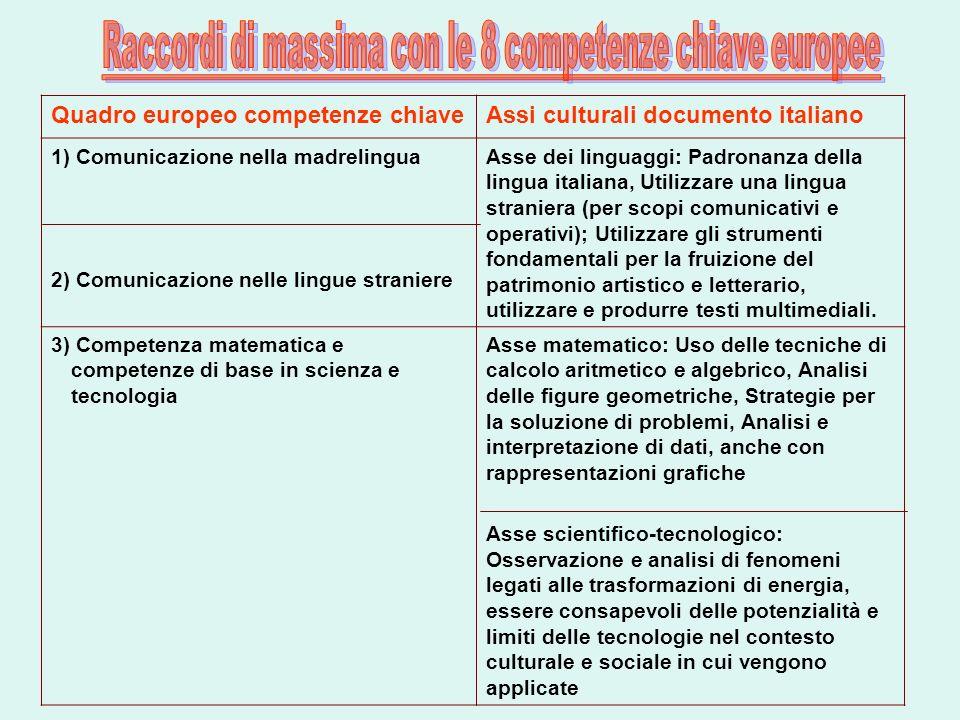 Raccordi di massima con le 8 competenze chiave europee