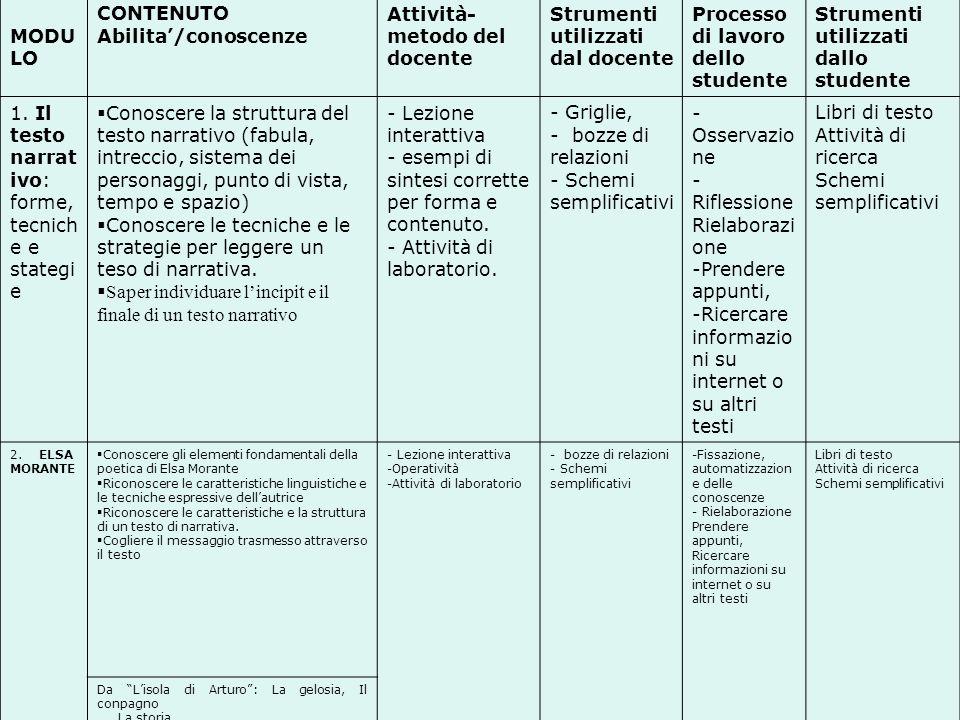 Attività-metodo del docente Strumenti utilizzati dal docente
