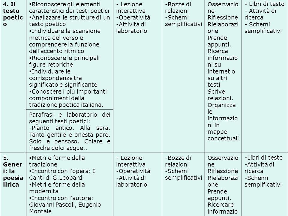 4. Il testo poetico Riconoscere gli elementi caratteristici dei testi poetici. Analizzare le strutture di un testo poetico.