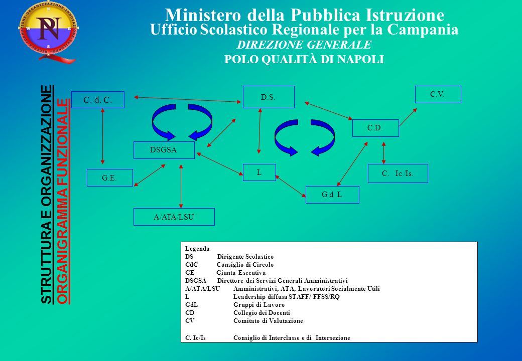 STRUTTURA E ORGANIZZAZIONE ORGANIGRAMMA FUNZIONALE