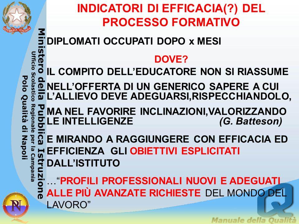 INDICATORI DI EFFICACIA( ) DEL PROCESSO FORMATIVO