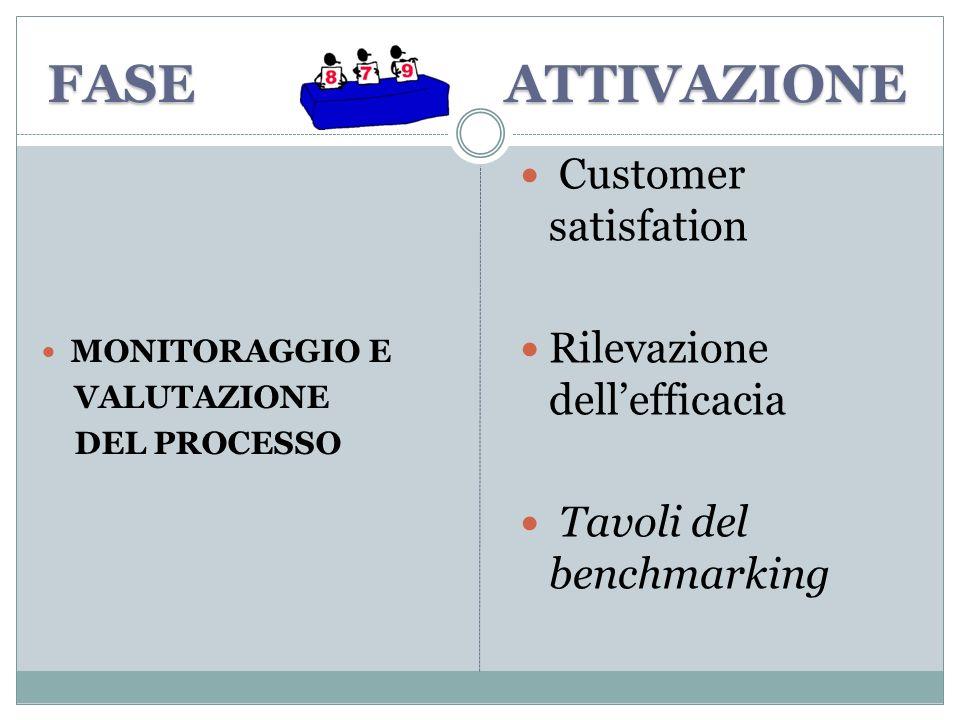 FASE ATTIVAZIONE Customer satisfation Rilevazione dell'efficacia