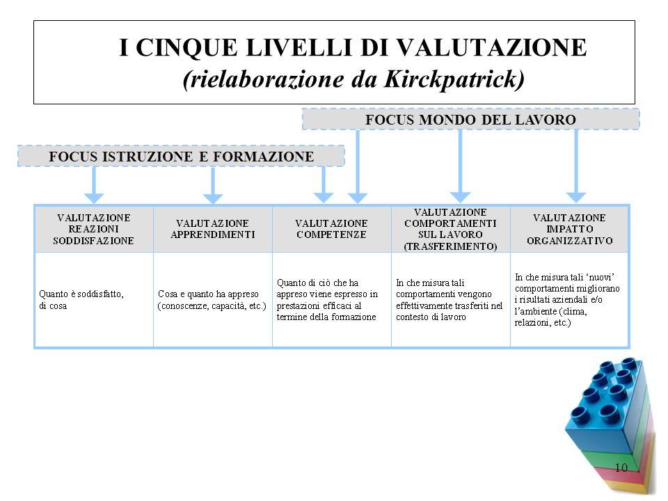 I CINQUE LIVELLI DI VALUTAZIONE (rielaborazione da Kirckpatrick)