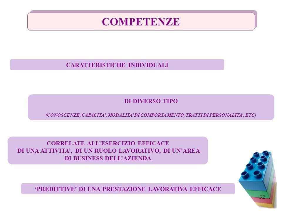 COMPETENZE CARATTERISTICHE INDIVIDUALI DI DIVERSO TIPO