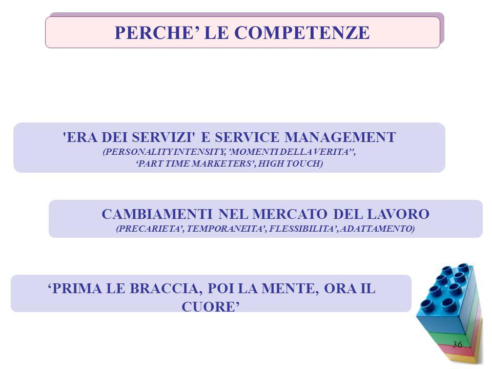 PERCHE' LE COMPETENZE ERA DEI SERVIZI E SERVICE MANAGEMENT