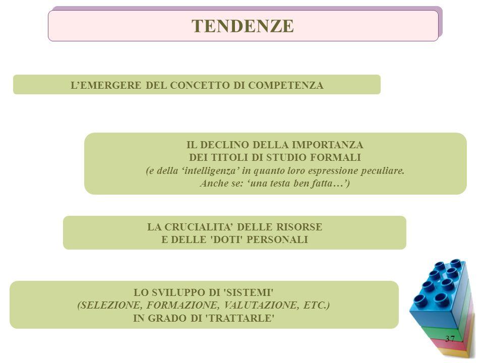 TENDENZE L'EMERGERE DEL CONCETTO DI COMPETENZA