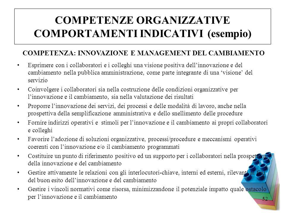 COMPETENZE ORGANIZZATIVE COMPORTAMENTI INDICATIVI (esempio)