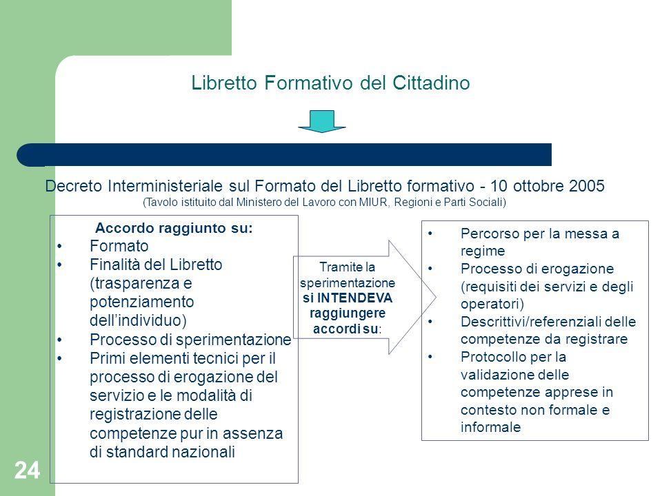 Libretto Formativo del Cittadino