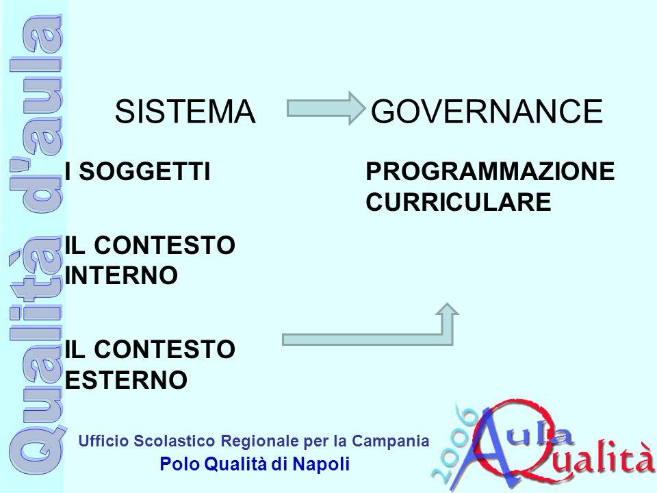 SISTEMA GOVERNANCE I SOGGETTI IL CONTESTO INTERNO IL CONTESTO ESTERNO