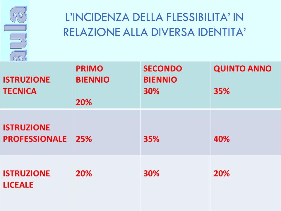 L'INCIDENZA DELLA FLESSIBILITA' IN RELAZIONE ALLA DIVERSA IDENTITA'