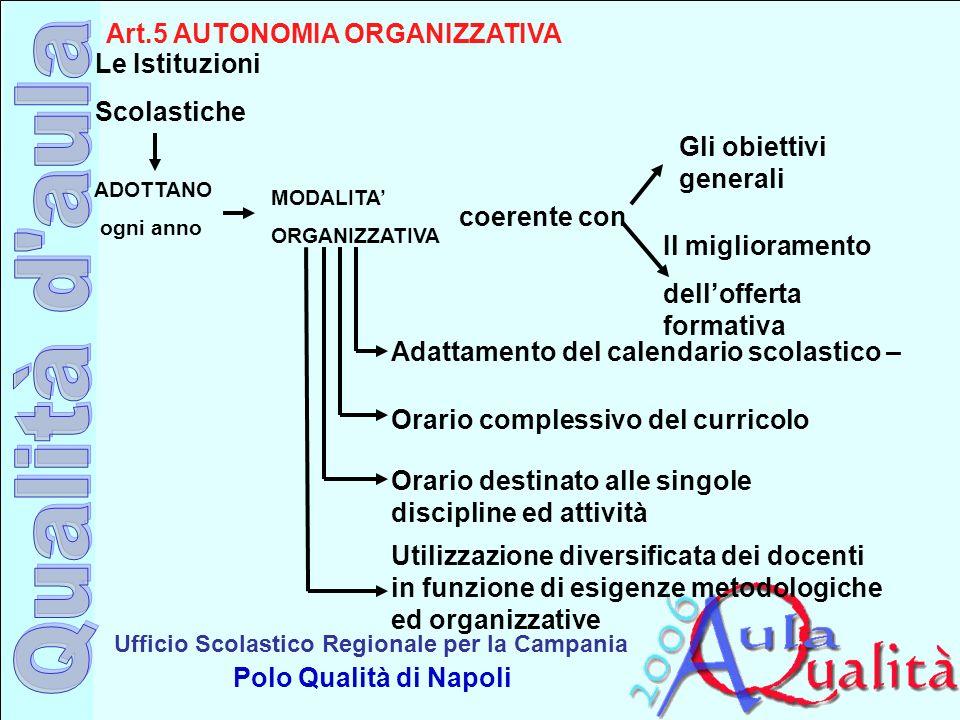 Art.5 AUTONOMIA ORGANIZZATIVA Le Istituzioni Scolastiche