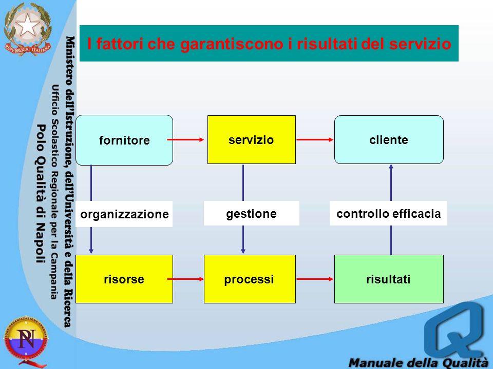 I fattori che garantiscono i risultati del servizio