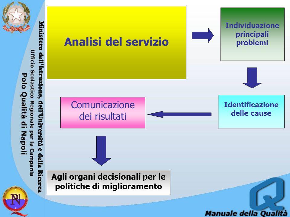 Analisi del servizio Comunicazione dei risultati