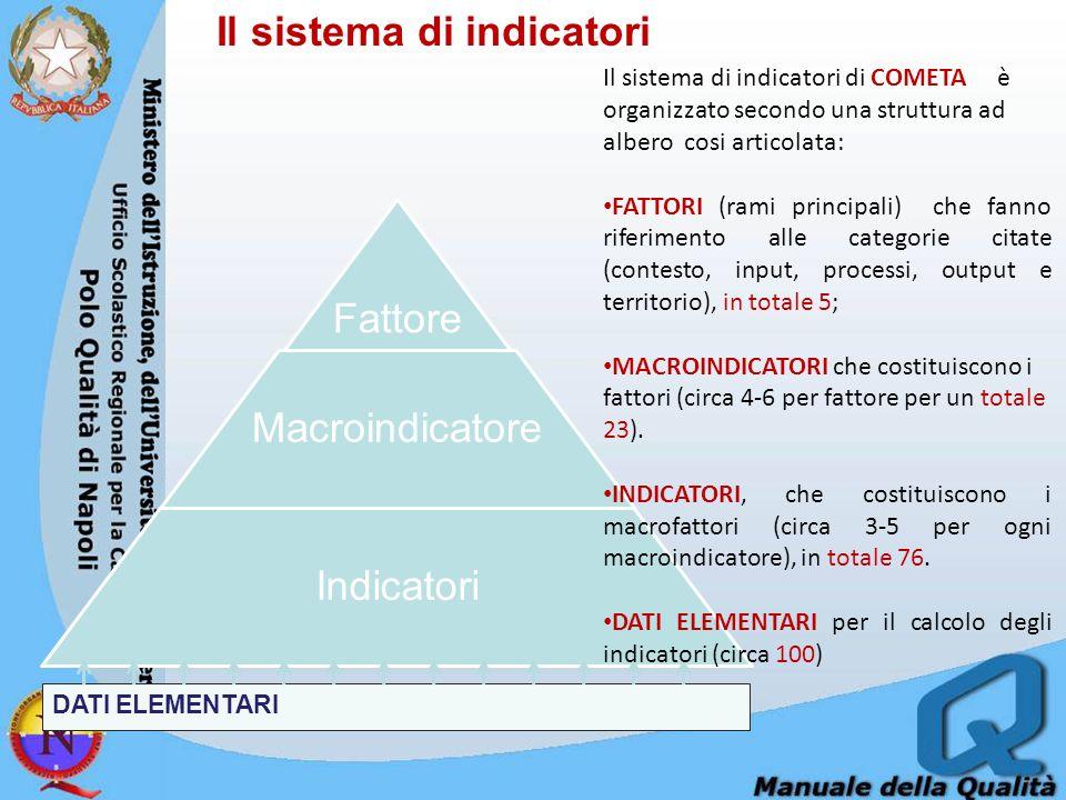Il sistema di indicatori