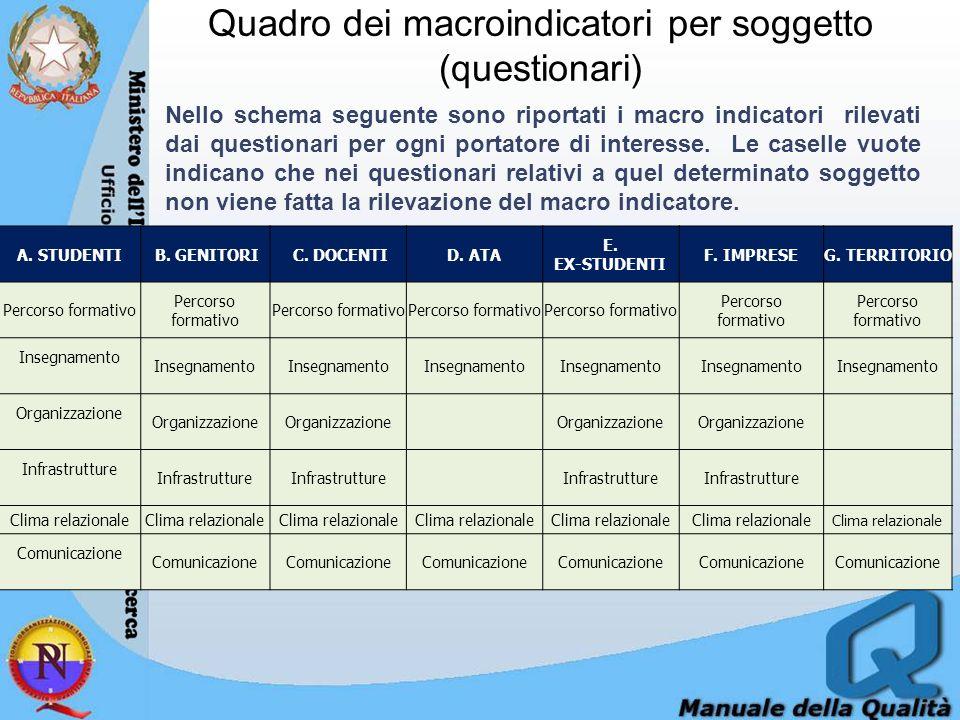 Quadro dei macroindicatori per soggetto (questionari)