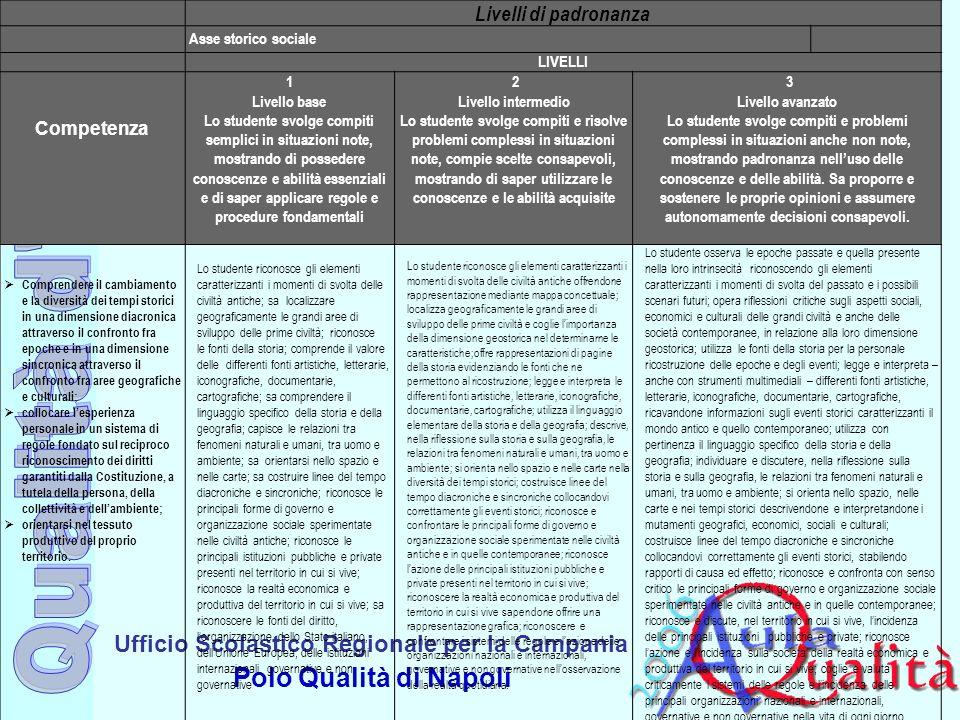 Livelli di padronanza Competenza Asse storico sociale LIVELLI 1