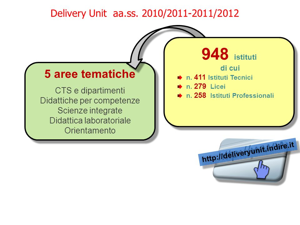 948 istituti 5 aree tematiche Delivery Unit aa.ss. 2010/2011-2011/2012