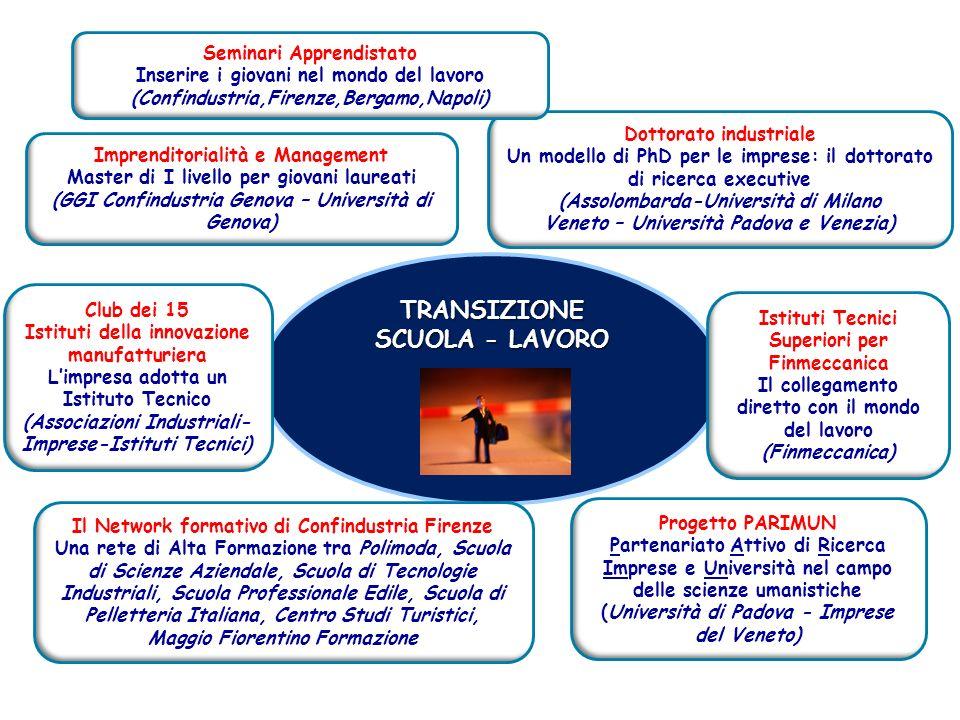 TRANSIZIONE SCUOLA - LAVORO