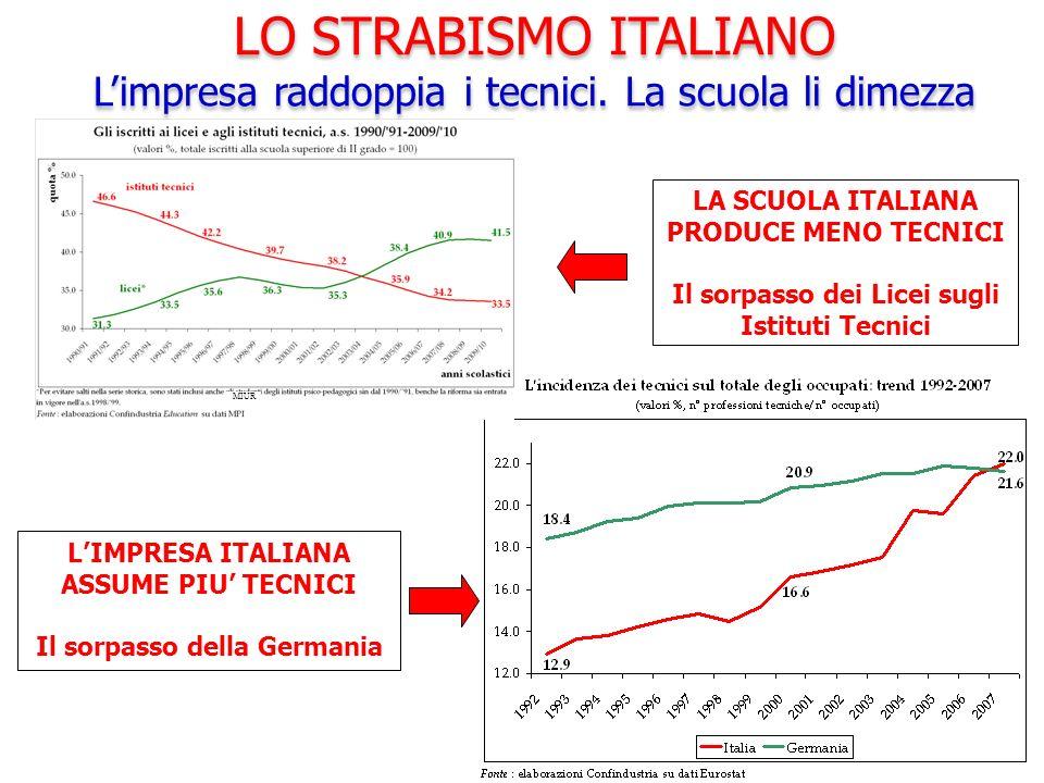 LO STRABISMO ITALIANO L'impresa raddoppia i tecnici. La scuola li dimezza. LA SCUOLA ITALIANA PRODUCE MENO TECNICI.