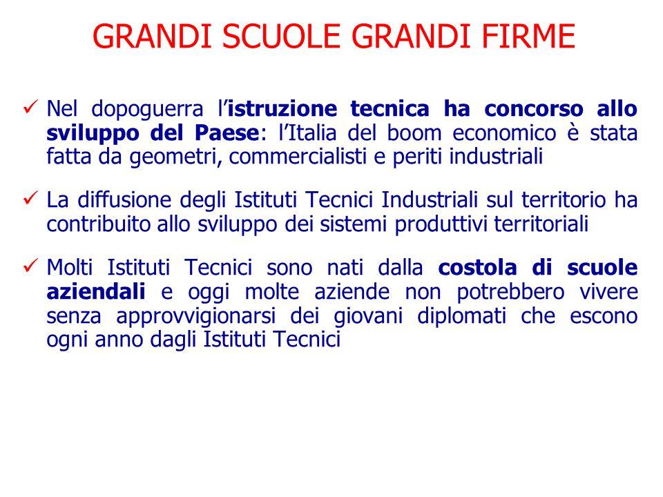 GRANDI SCUOLE GRANDI FIRME