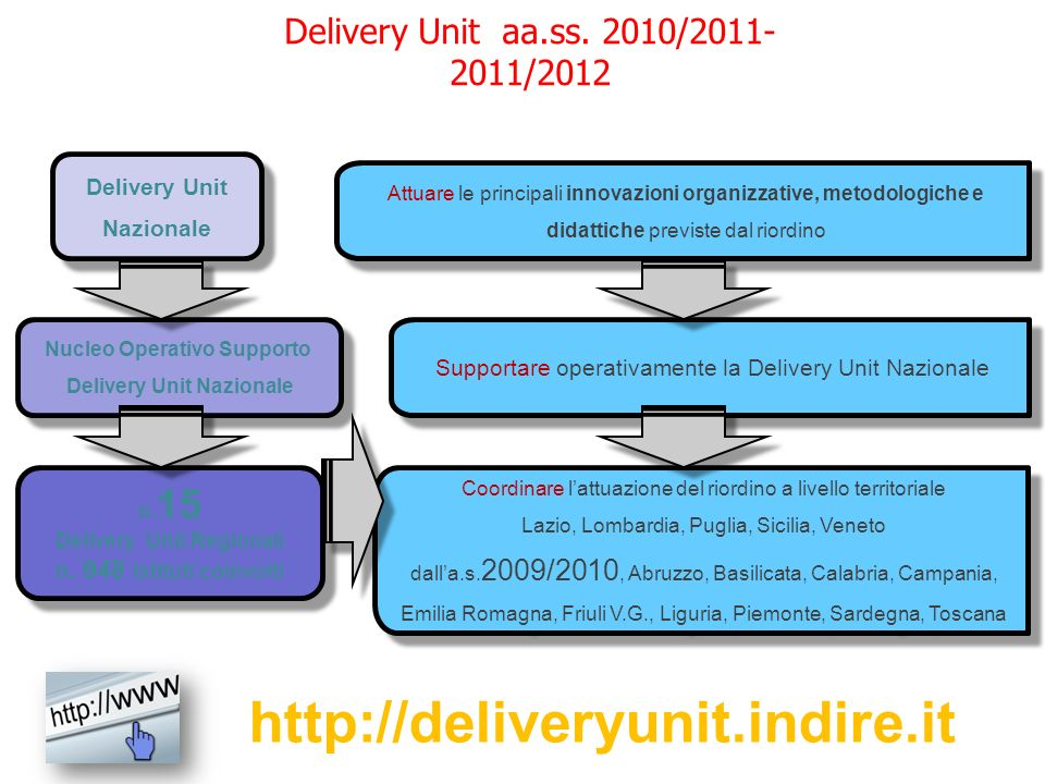 http://deliveryunit.indire.it Delivery Unit aa.ss. 2010/2011-2011/2012