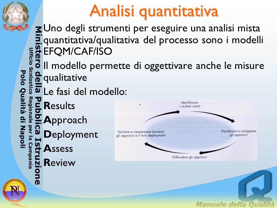Analisi quantitativa Uno degli strumenti per eseguire una analisi mista quantitativa/qualitativa del processo sono i modelli EFQM/CAF/ISO.