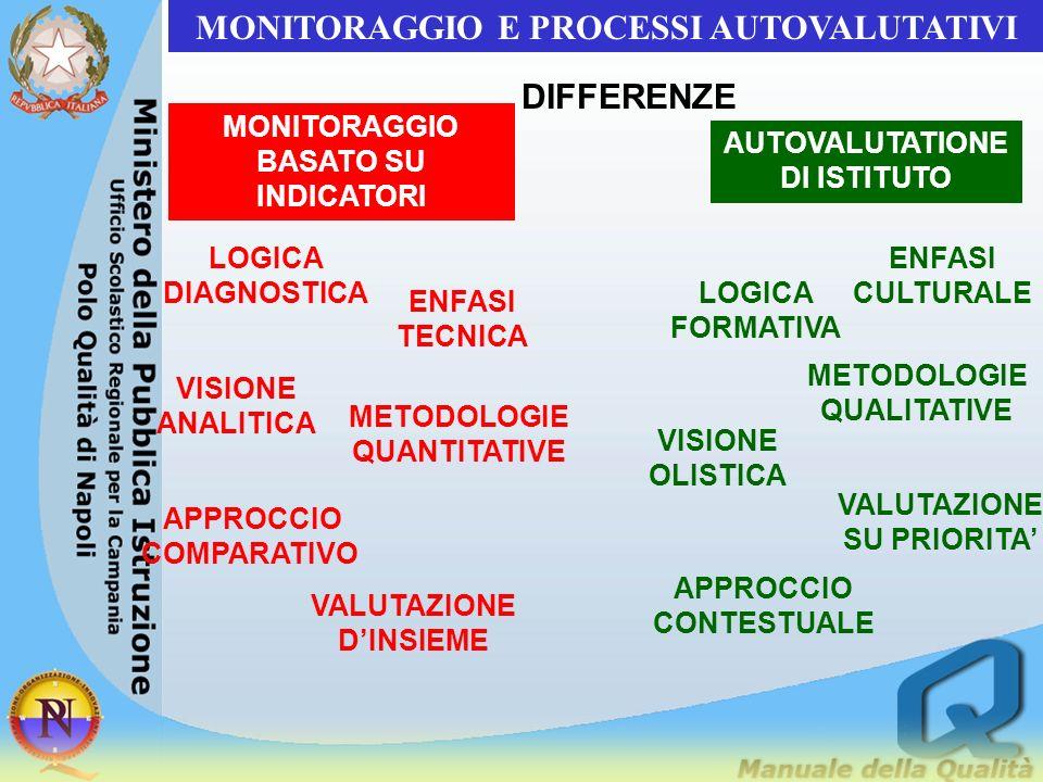 MONITORAGGIO E PROCESSI AUTOVALUTATIVI