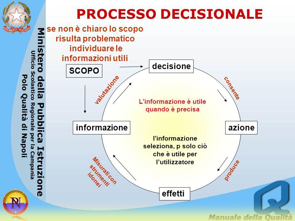 PROCESSO DECISIONALE se non è chiaro lo scopo risulta problematico