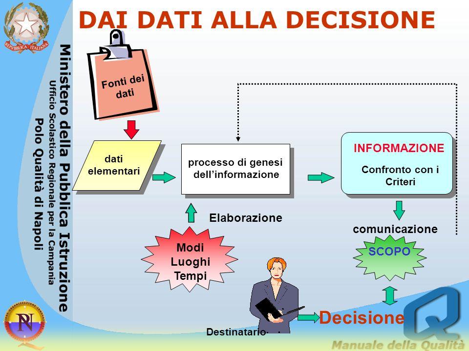 DAI DATI ALLA DECISIONE Confronto con i Criteri