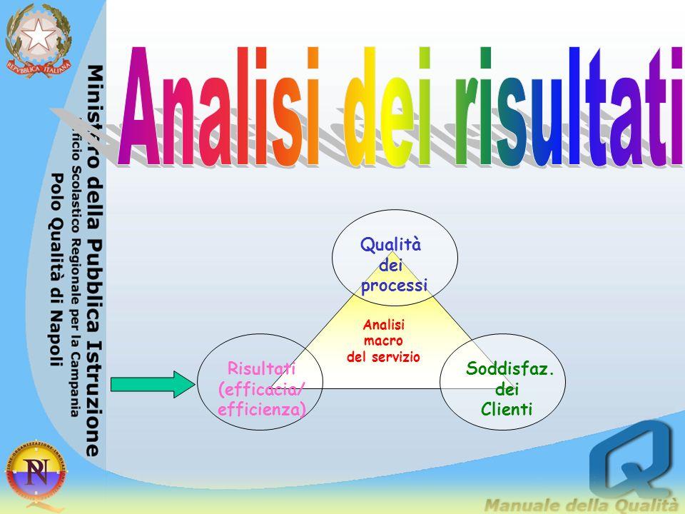Analisi dei risultati Qualità dei processi Soddisfaz. Clienti