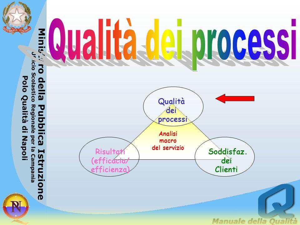 Qualità dei processi Qualità dei processi Soddisfaz. Clienti Risultati