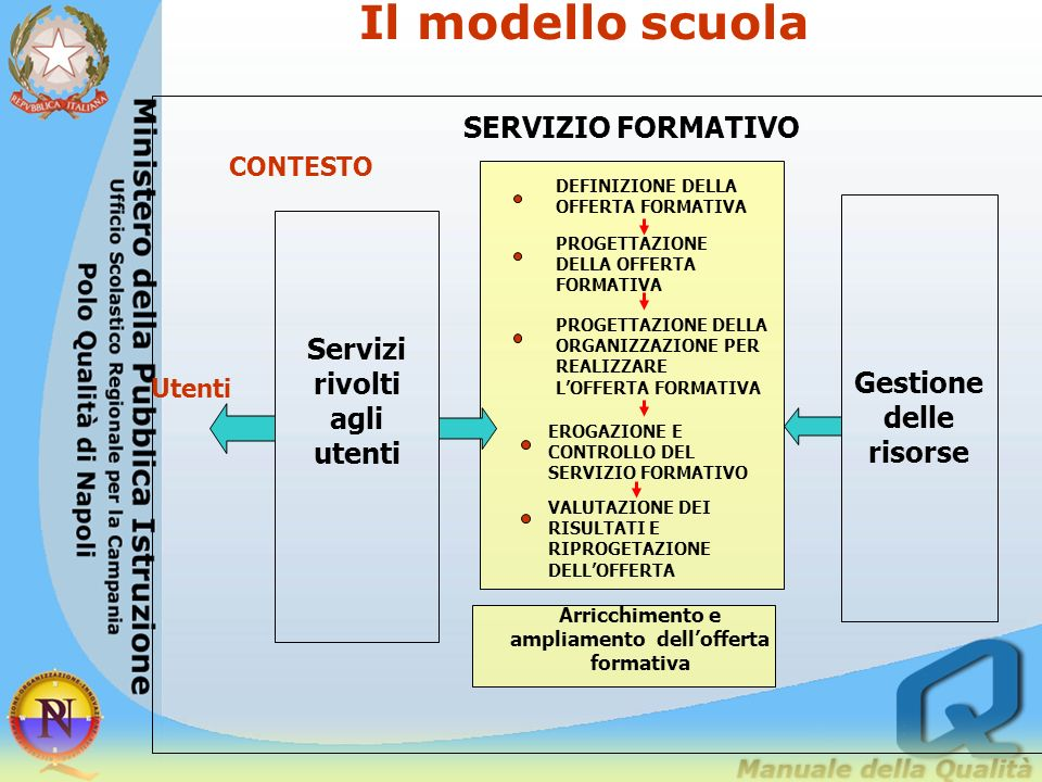 Arricchimento e ampliamento dell'offerta formativa