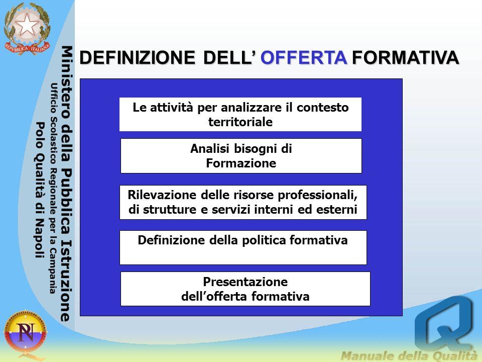 DEFINIZIONE DELL' OFFERTA FORMATIVA