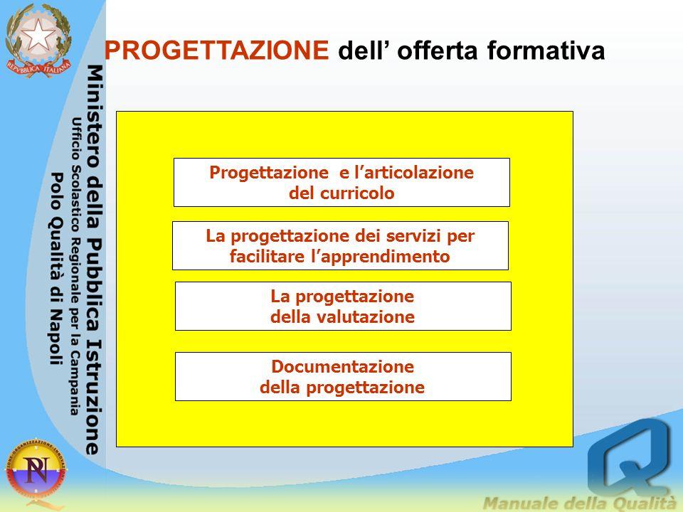 PROGETTAZIONE dell' offerta formativa