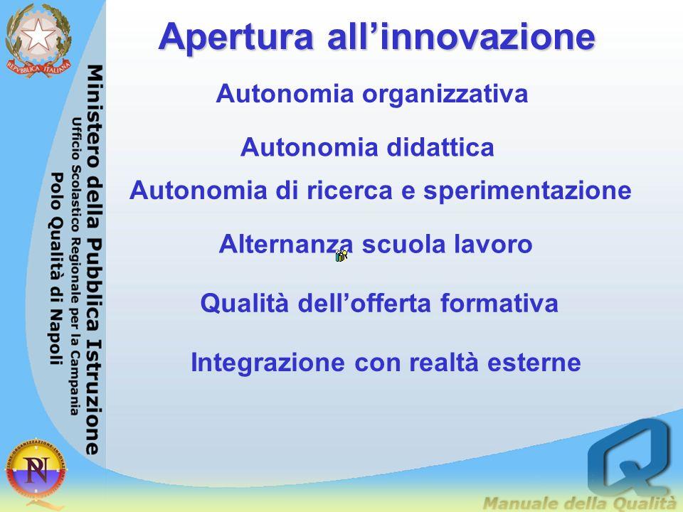 Apertura all'innovazione