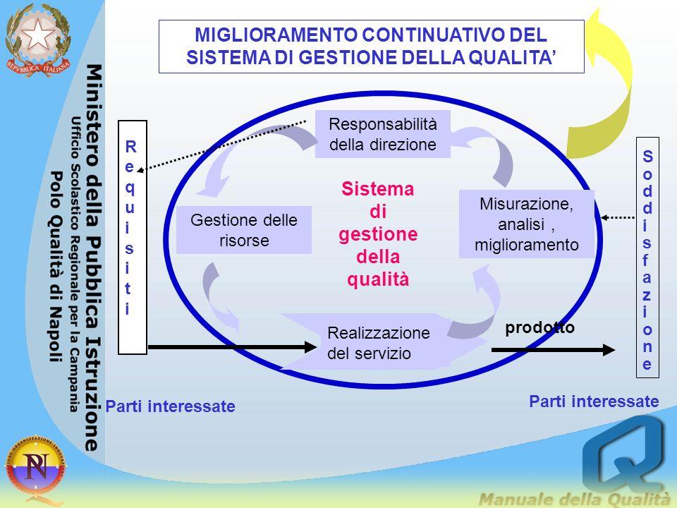 MIGLIORAMENTO CONTINUATIVO DEL SISTEMA DI GESTIONE DELLA QUALITA'