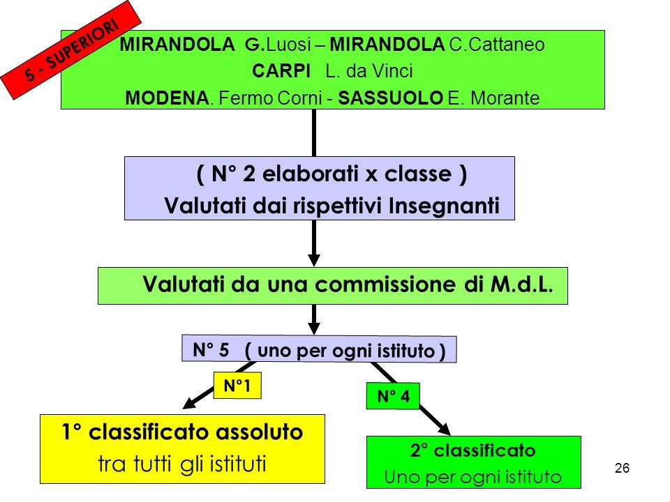 ( N° 2 elaborati x classe ) Valutati dai rispettivi Insegnanti