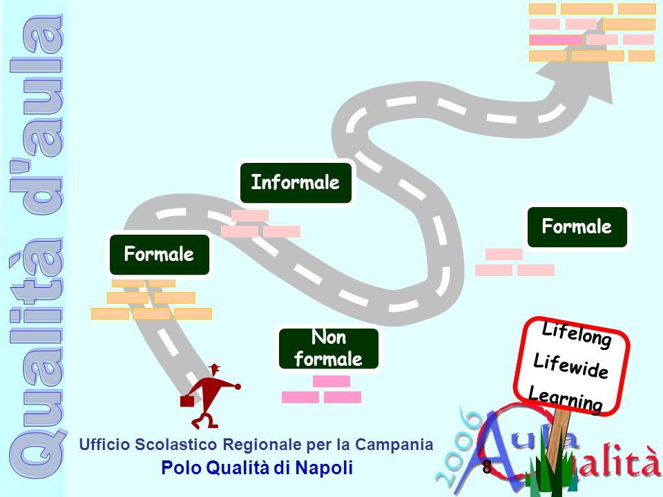 Informale Formale Formale Non formale Lifelong Lifewide Learning