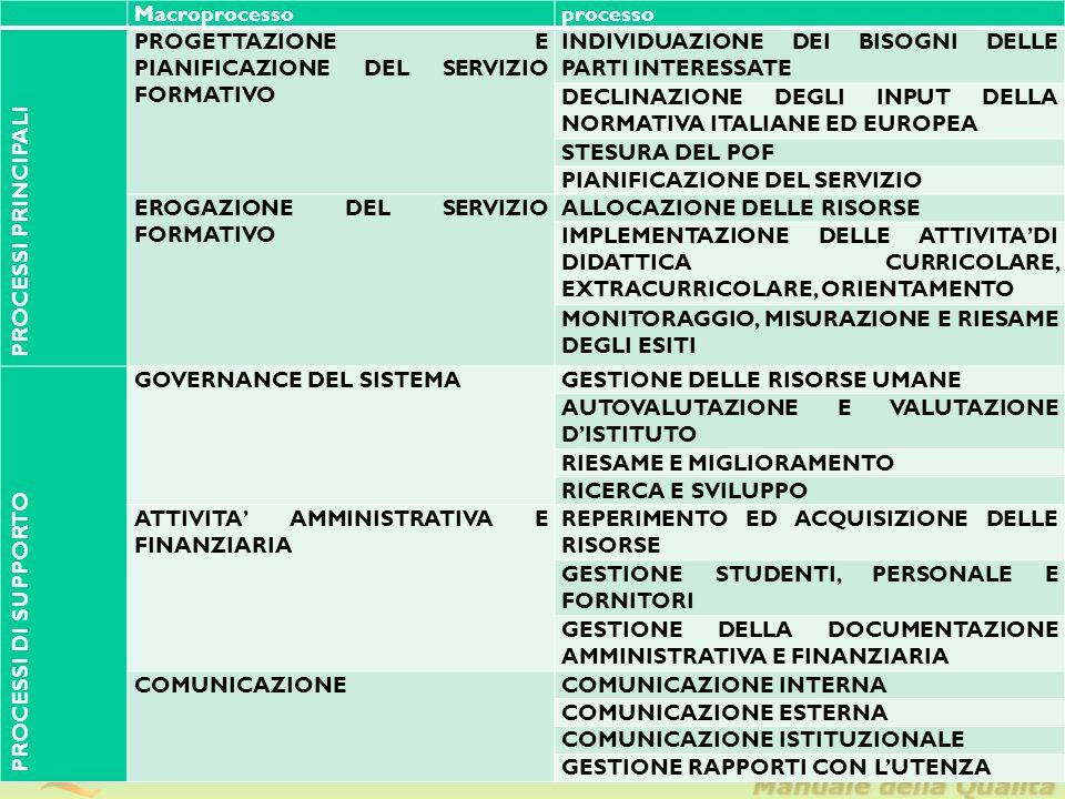 Macroprocesso. processo. PROCESSI PRINCIPALI. PROGETTAZIONE E PIANIFICAZIONE DEL SERVIZIO FORMATIVO.